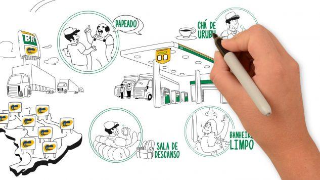Whiteboard Animation Rede Siga Bem Postos Petrobras